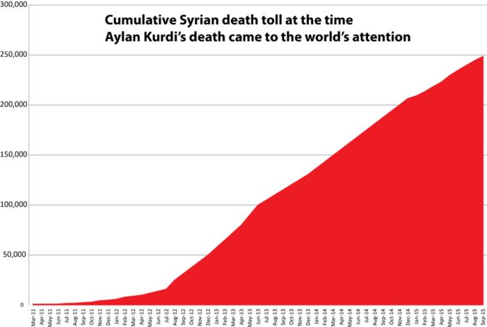 Número de muertos en Siria 2011-2015